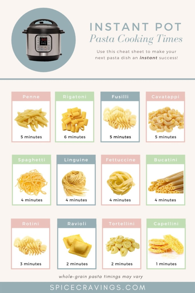 A chart showing cooking times for different shapes of pasta